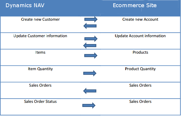 Microsoft dynamics nav ecommerce ahhhaweb microsoft dynamics nav ecommerce data flow chart ccuart Image collections