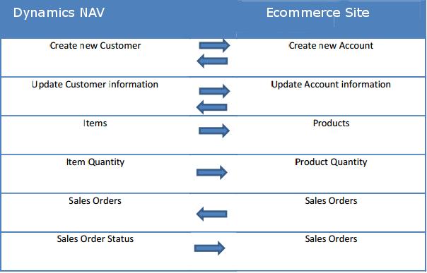 Microsoft Dynamics NAV ecommerce data flow chart